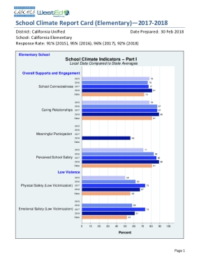 School Climate Report Card (Elementary) - 2017-2018